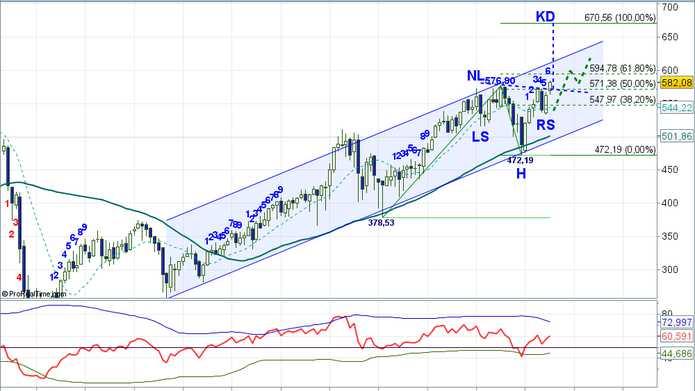 专栏:AEX股票升至670点