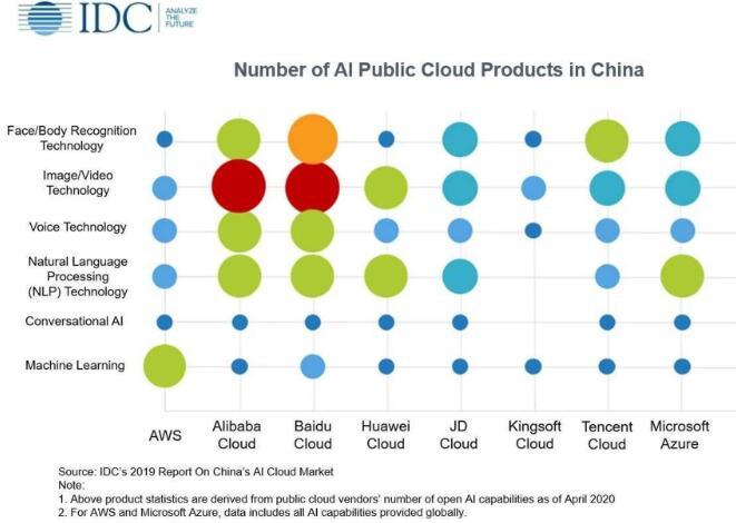 百度在中国AI公共云服务市场排名第一