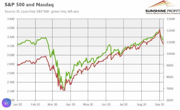 美国股市暴跌 接下来是黄金吗?