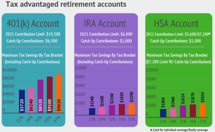 3个税收减免附带的退休储蓄账户