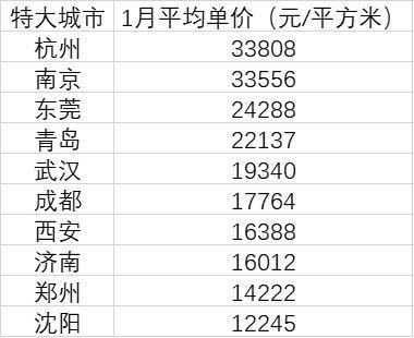 2018年杭州人口增加量12.六万、17万、28万、33